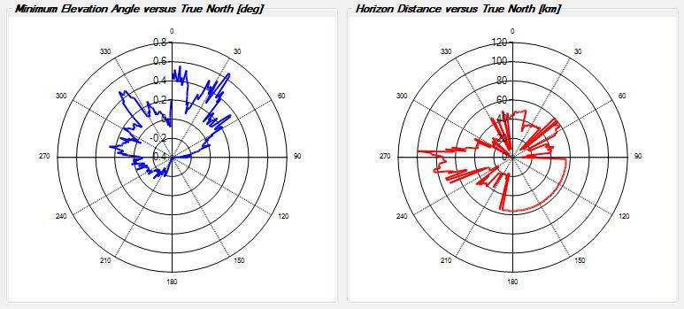 Horizon plot at IO51vw